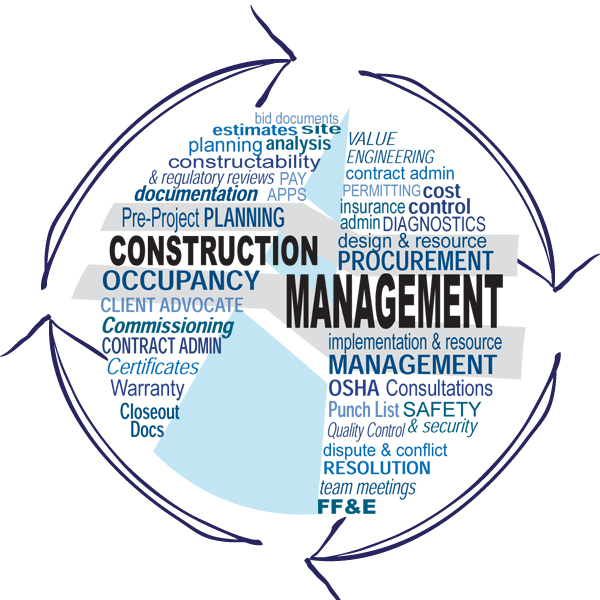 how to write a contruction management plan
